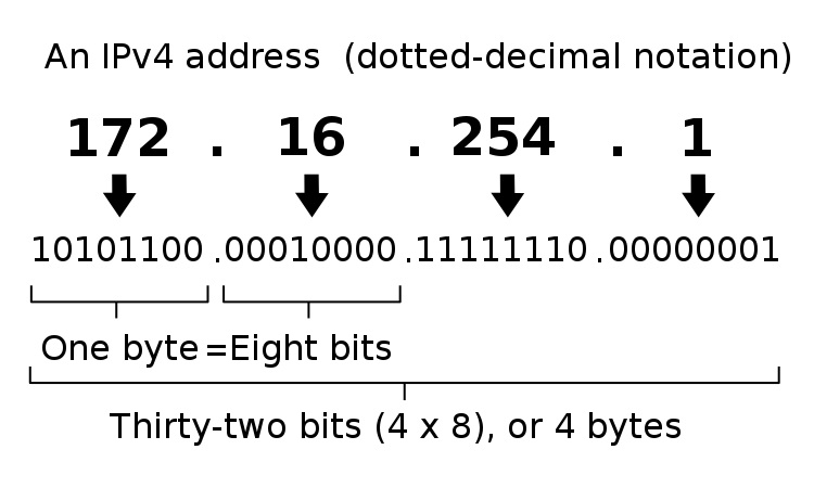 Main Difference - IP Address vs Hostname