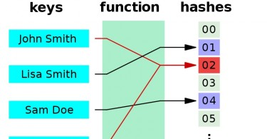 Difference Between Indexing and Hashing