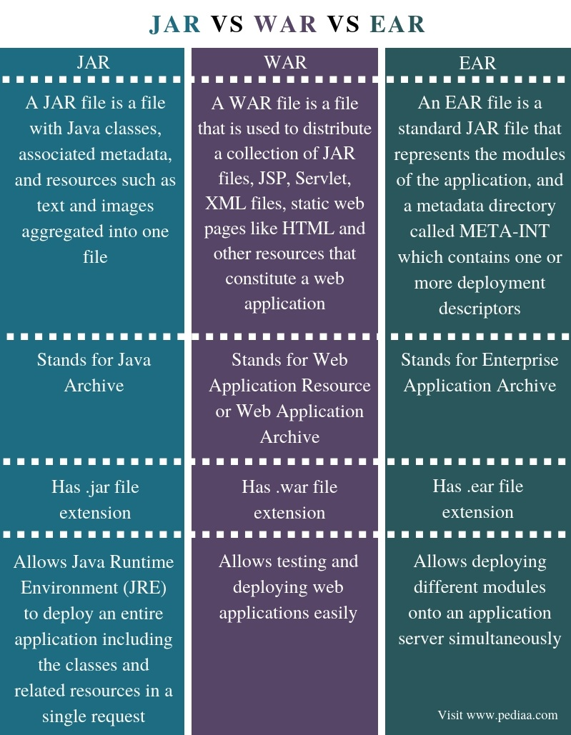 Difference Between JAR WAR and EAR - Comparison Summary
