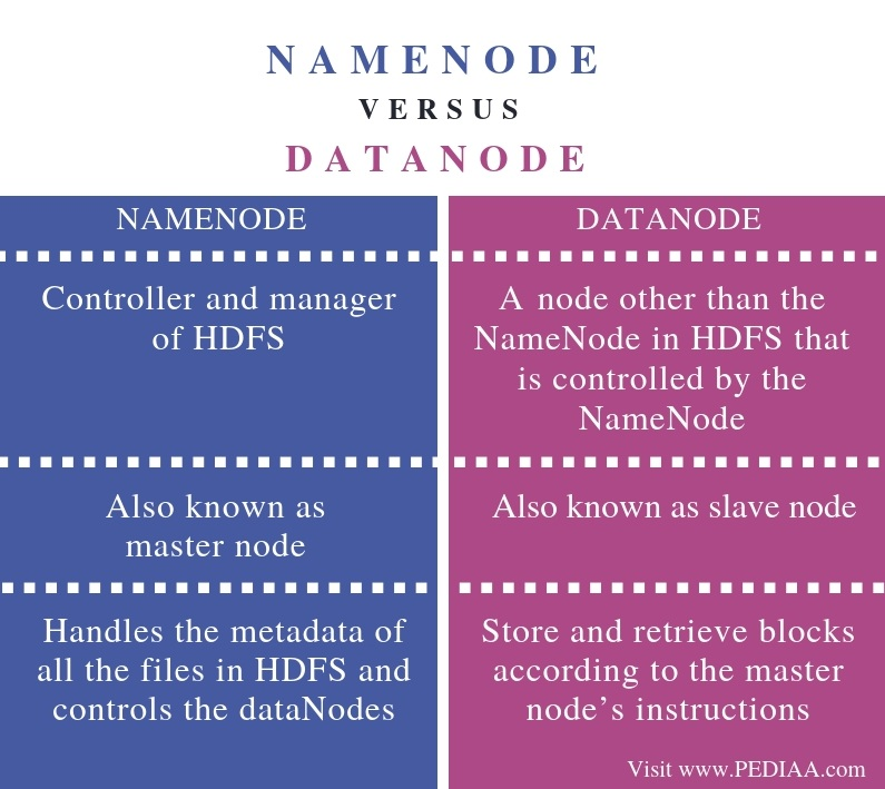 Difference Between NameNode and DataNode - Comparison Summary