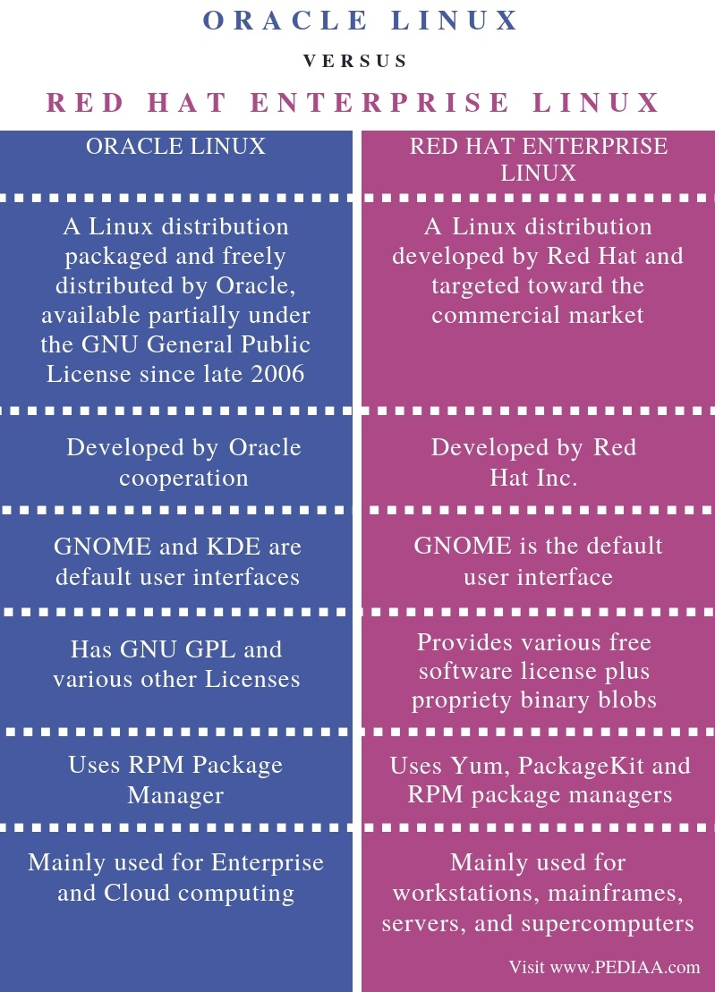 Difference Between Oracle Linux and Red Hat Enterprise Linux - Comparison Summary