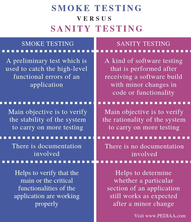 Difference Between Smoke and Sanity Testing - Comparison Summary