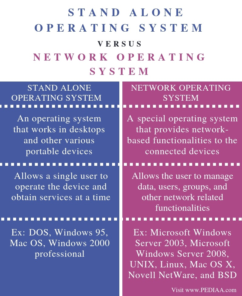 Difference Between Stand Alone Operating System and Network Operating System - Comparison Summary