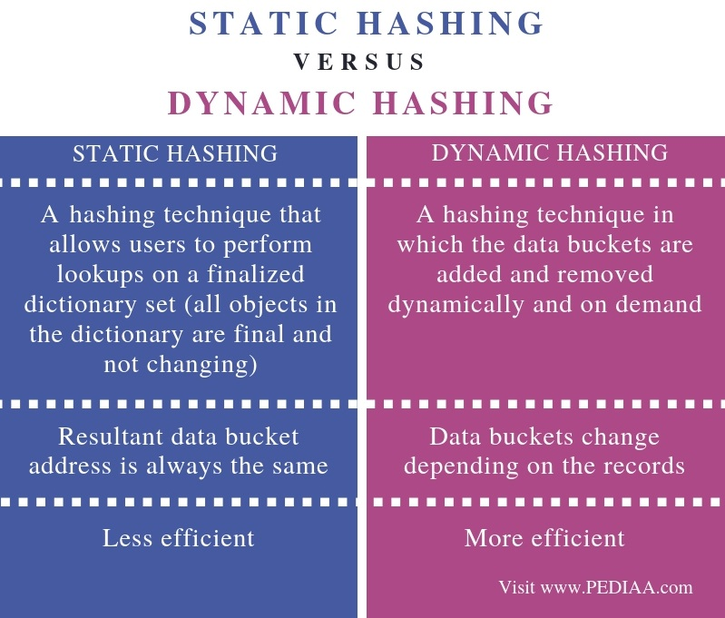 Difference Between Static Hashing and Dynamic Hashing - Comparison Summary