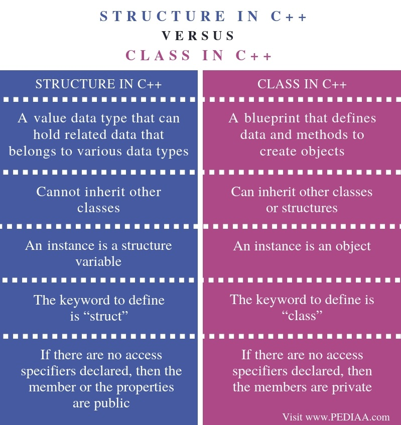 Difference Between Structure and Class in C++ - Comparison Summary