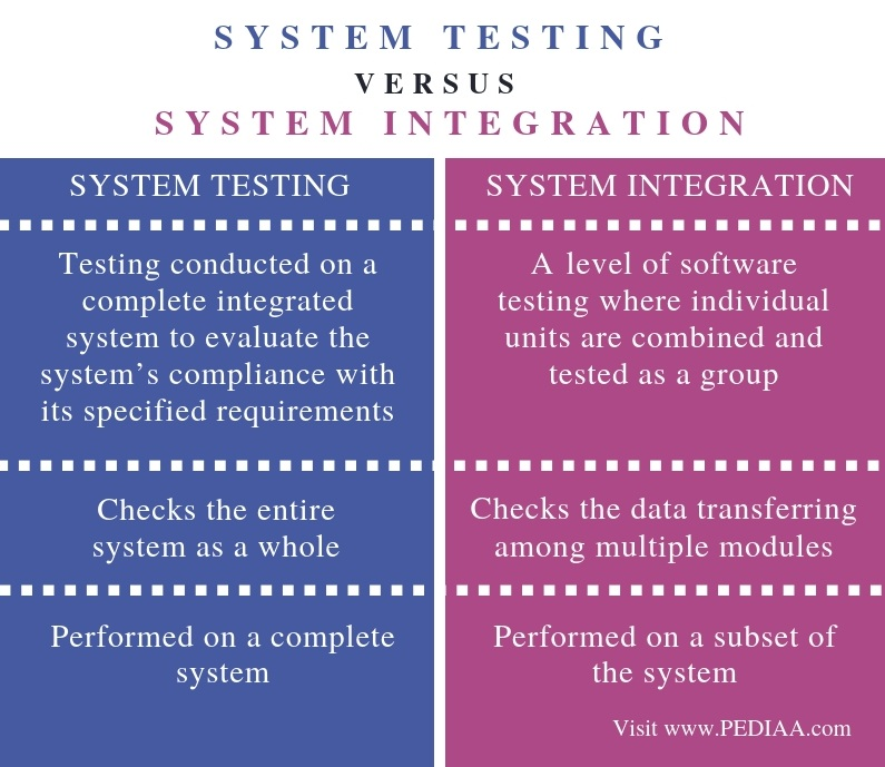 Difference Between System Testing and System Integration - Comparison Summary