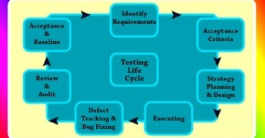 Difference Between System Testing and System Integration Testing