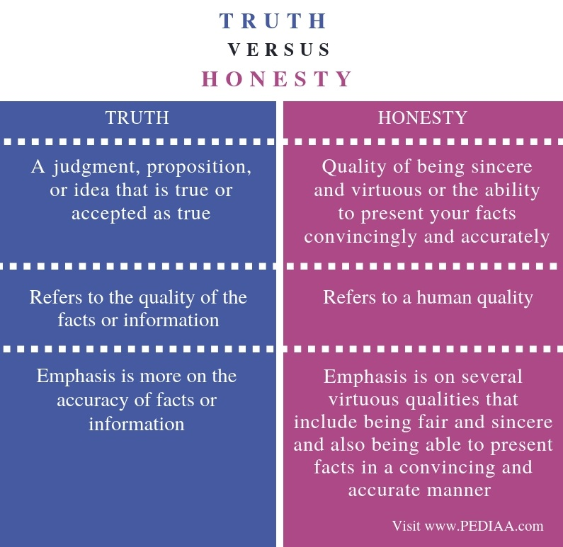 Difference Between Truth and Honesty - Comparison Summary