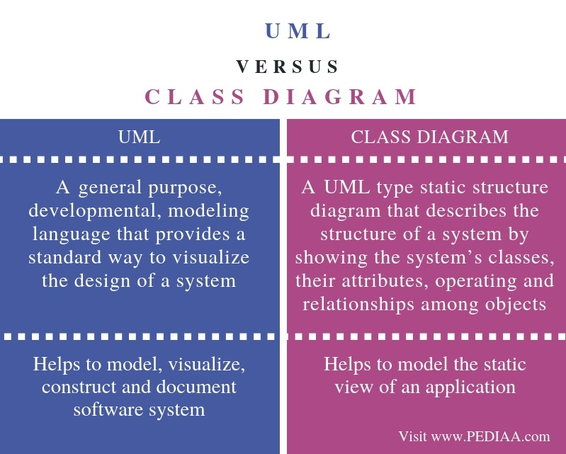 Difference Between UML and Class Diagram - Comparison Summary