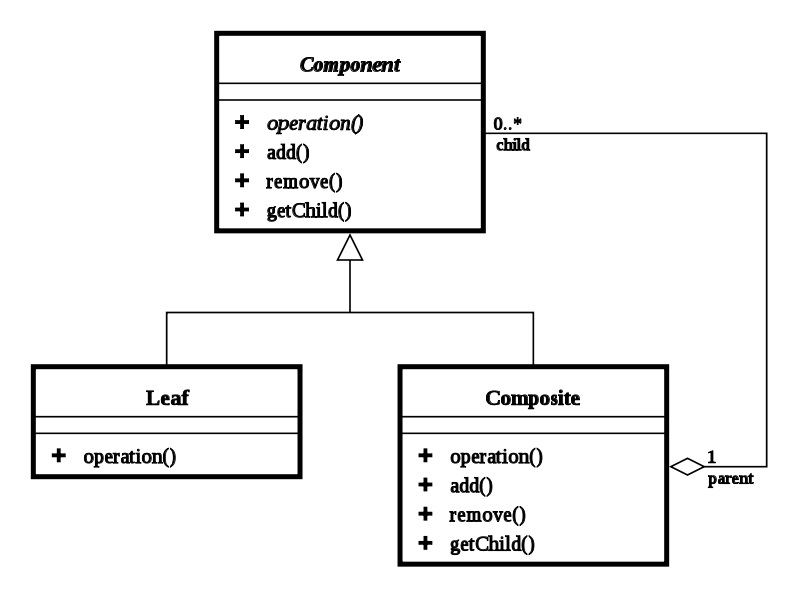 Main Difference -  UML vs Class Diagram