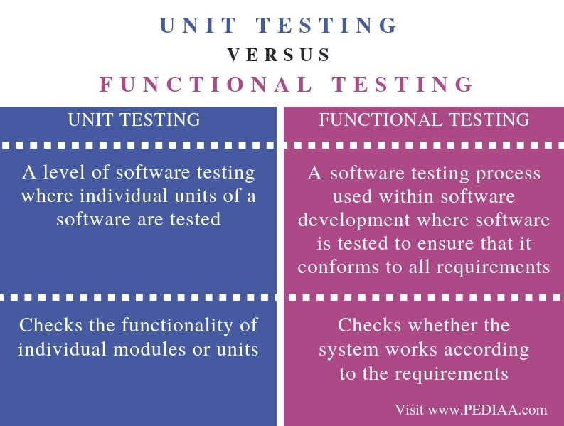 Difference Between Unit Testing and Functional Testing - Comparison Summary