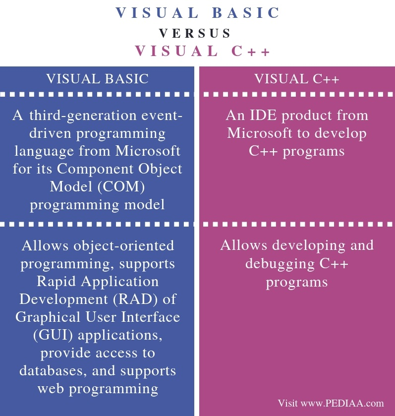 Difference Between Visual Basic and Visual C++ - Comparison Summary