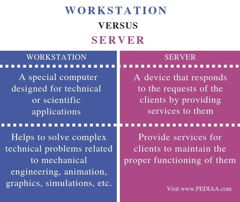 Differences Between Workstation and Server - Comparison Summary