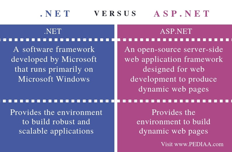 Difference Between .NET and ASP.NET - Comparison Summary