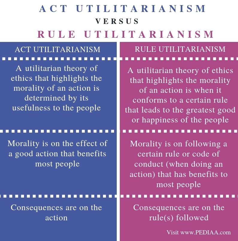Difference Between Act and Rule Utilitarianism-Comparison Summary