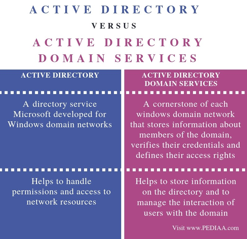 Difference Between Active Directory and Active Directory Domain Services - Comparison Summary