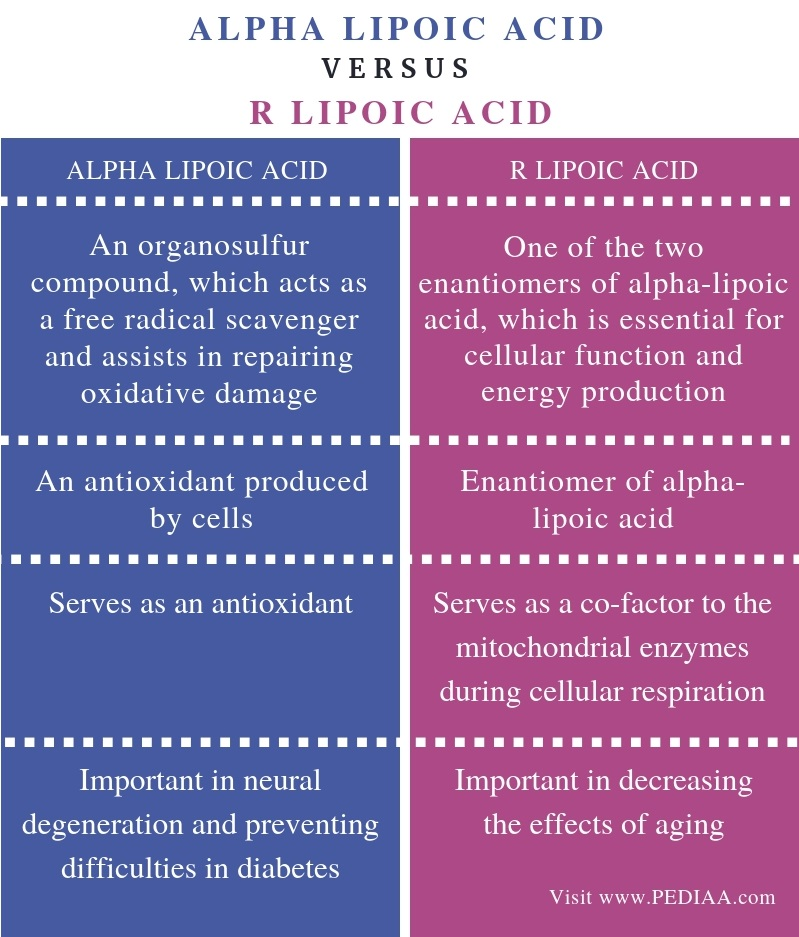 Difference Between Alpha Lipoic Acid and R Lipoic Acid - Comparison Summary