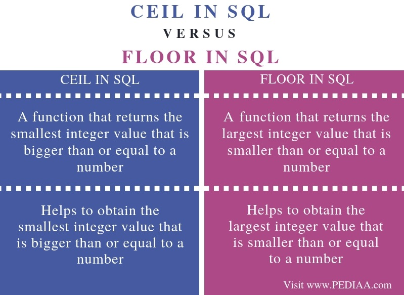 Difference Between CEIL and FLOOR in SQL - Comparison Summary