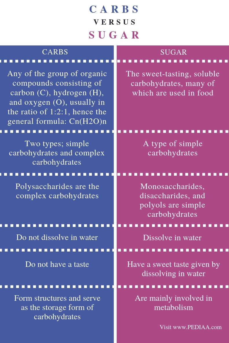 Difference-Between-Carbs-and-Sugar-Comparison-Summary.jpg