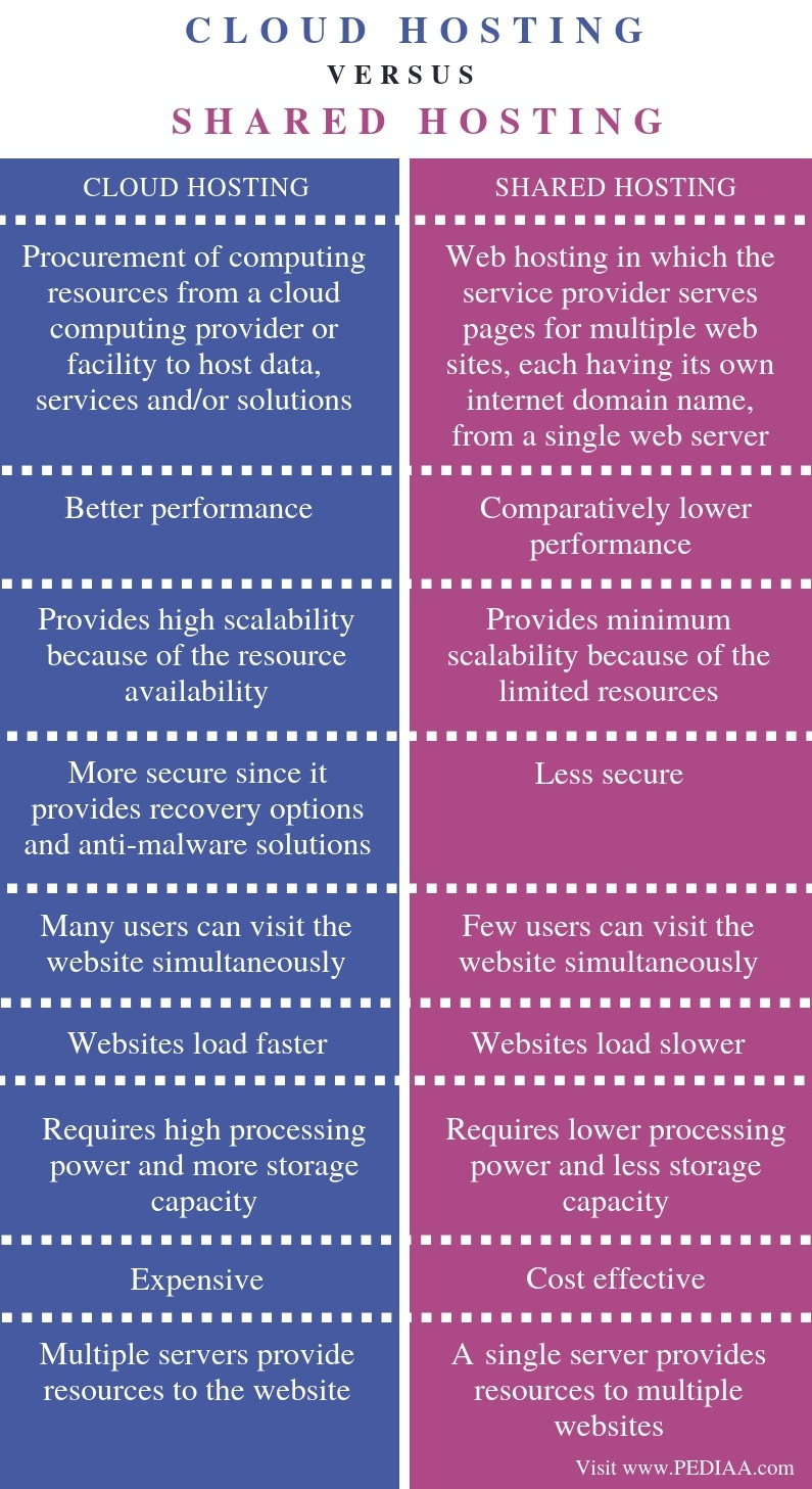 Difference Between Cloud Hosting and Shared Hosting - Comparison Summary