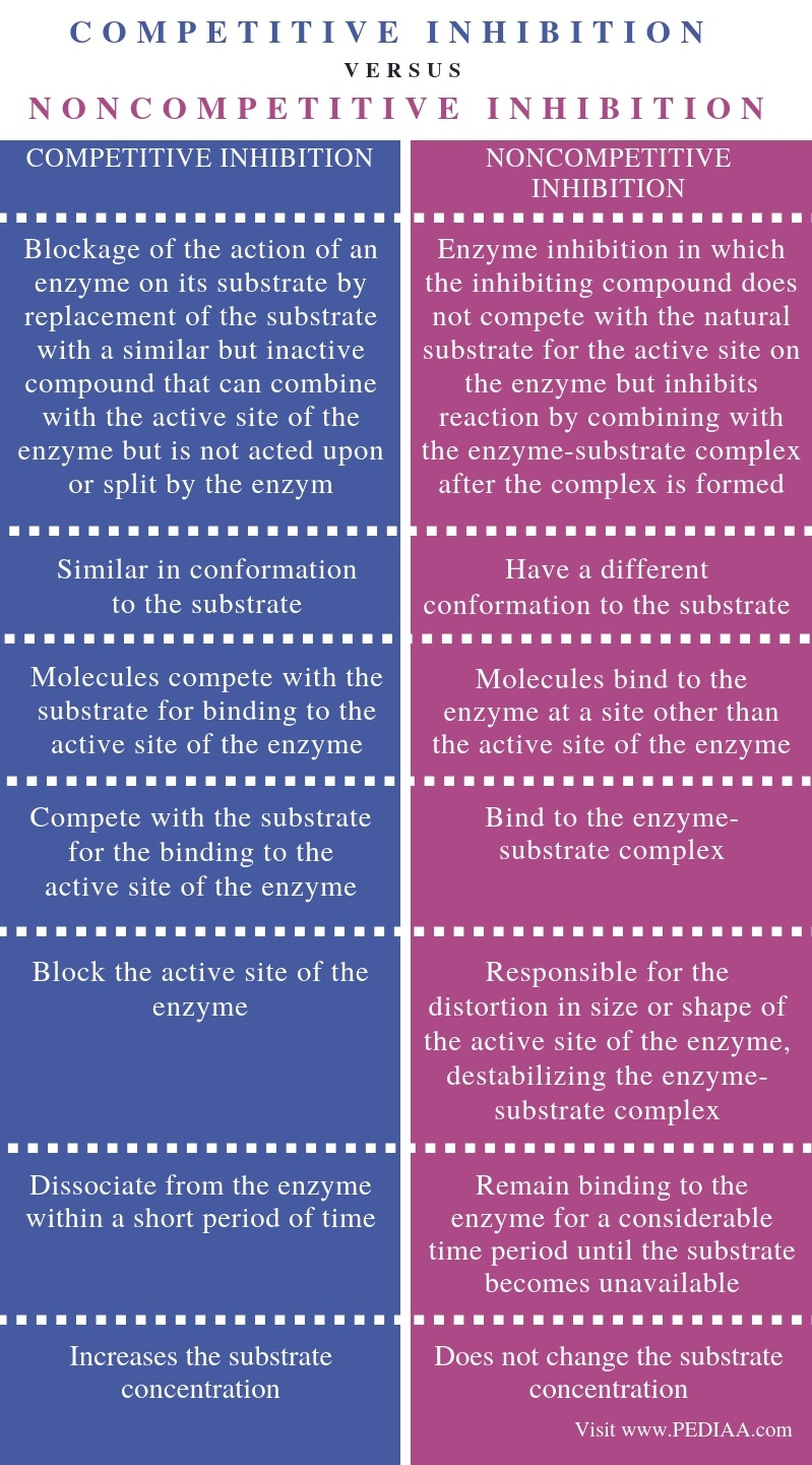 Difference Between Competitive and Noncompetitive Inhibition - Comparison Summary