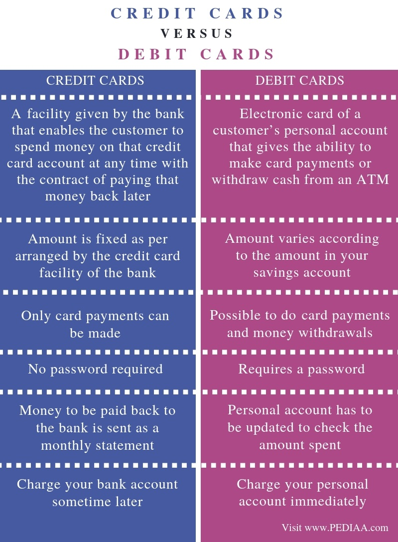 Difference Between Credit and Debit Cards - Comparison Summary