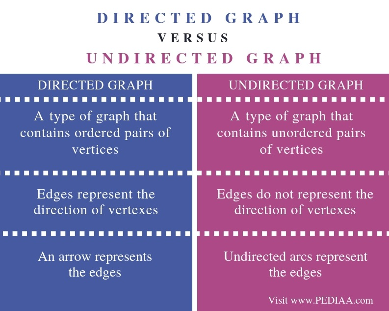 Difference Between Directed and Undirected Graph - Comparison Summary