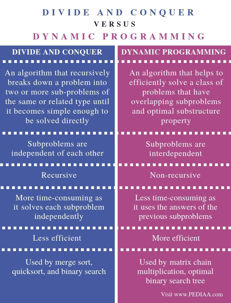 Difference Between Divide and Conquer and Dynamic Programming - Comparison Summary