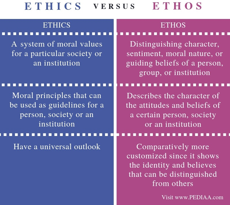 Difference Between Ethics and Ethos - Comparison Summary