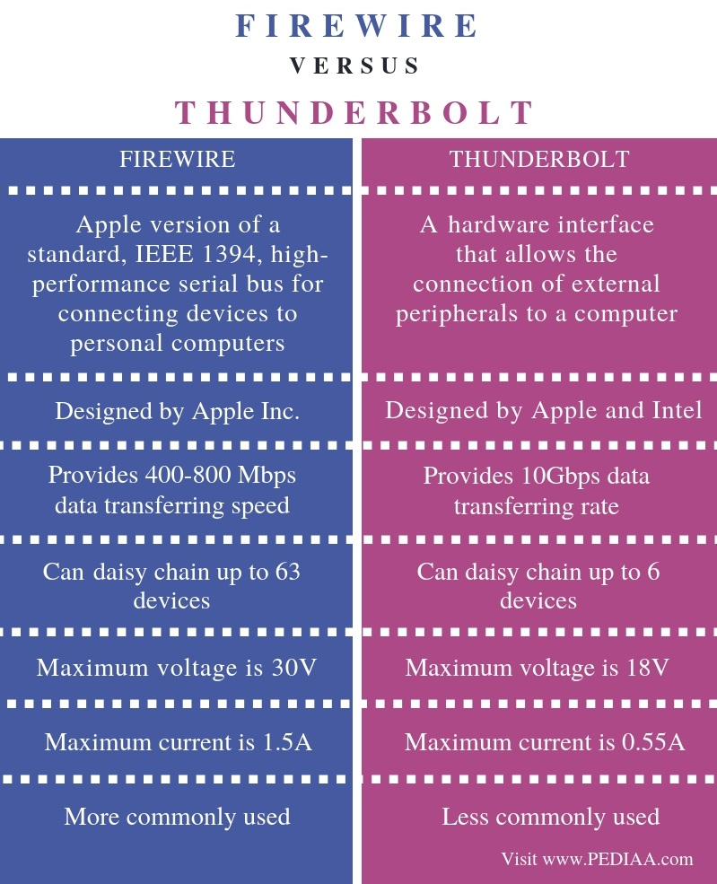 Difference Between FireWire and Thunderbolt - Comparison Summary