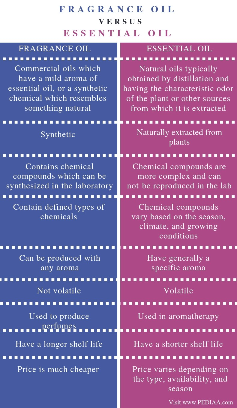 Difference Between Fragrance Oil and Essential Oil - Comparison Summary