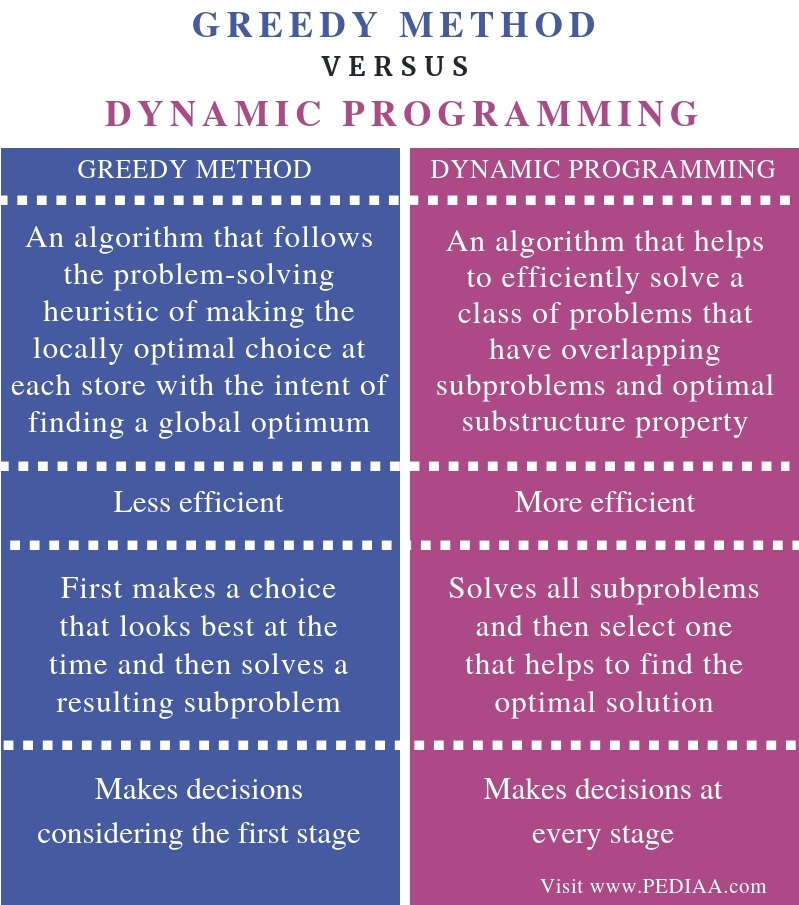 Difference Between Greedy Method and Dynamic Programming - Comparison Summary