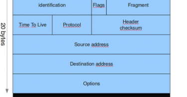Difference Between IPv4 and IPv6 Header