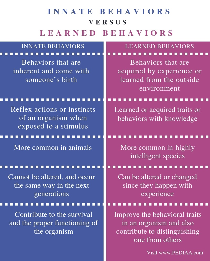 Difference Between Innate and Learned Behaviors- Comparison Summary