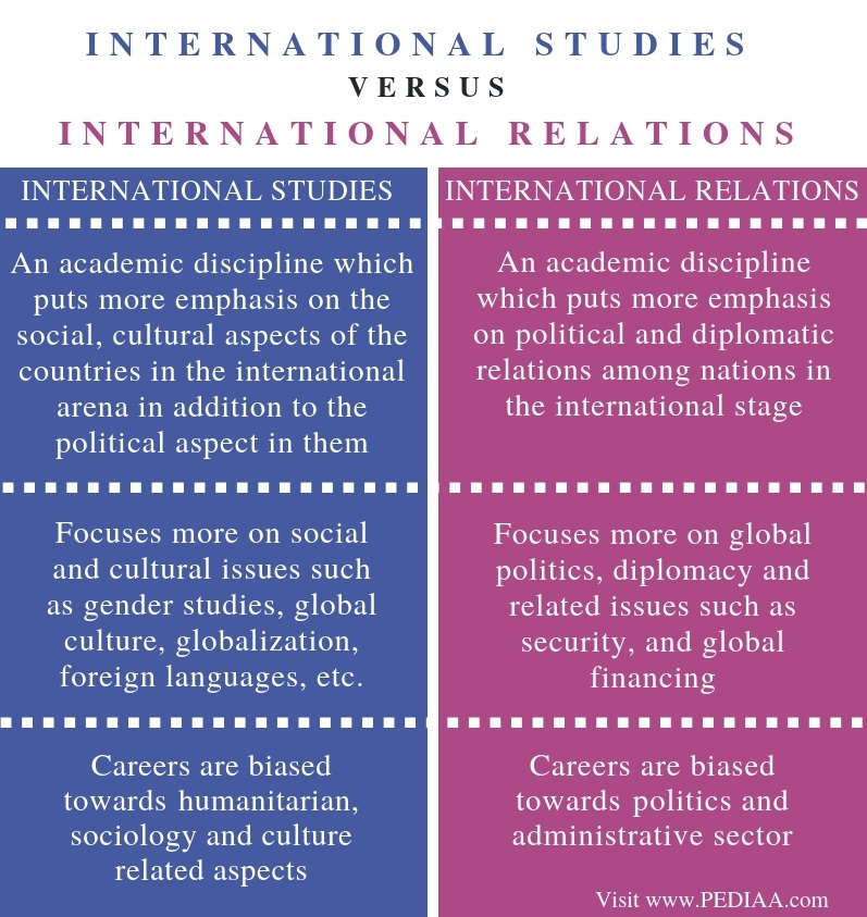 Difference Between International Studies and International Relations - Comparison Summary