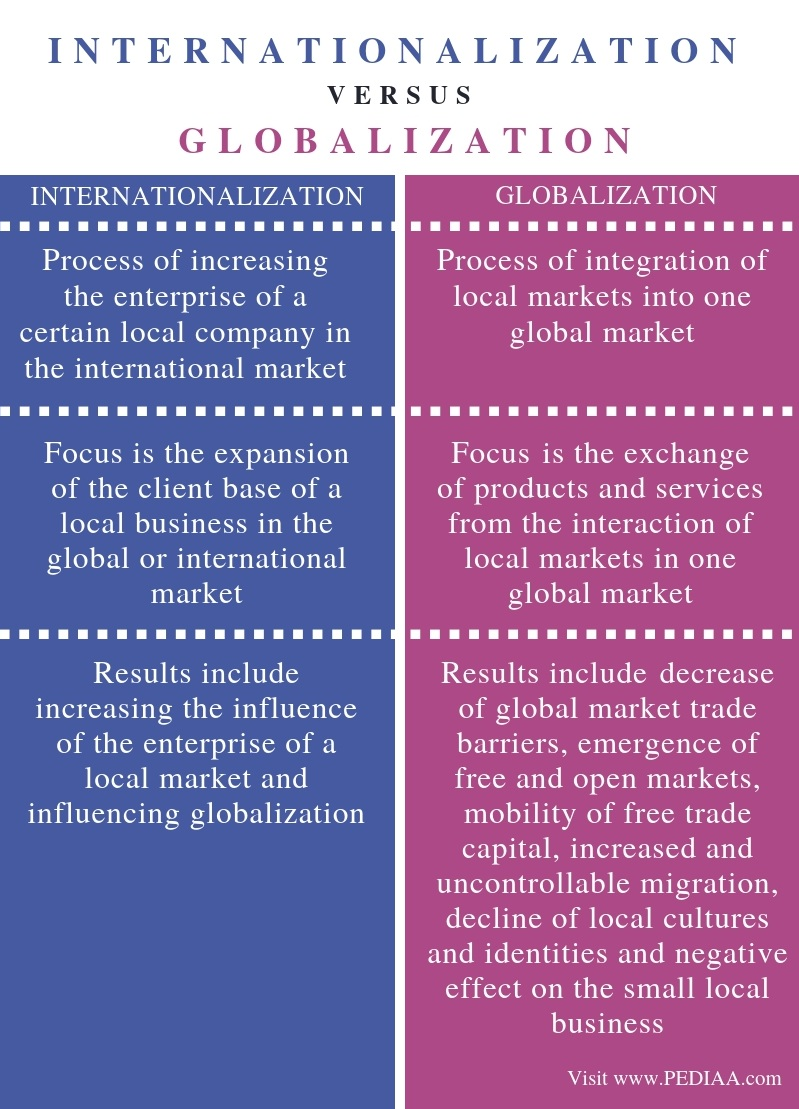 Difference Between Internationalization and Globalization - Comparison Summary
