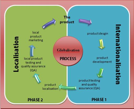 Difference Between Internationalization and Globalization_Figure 4