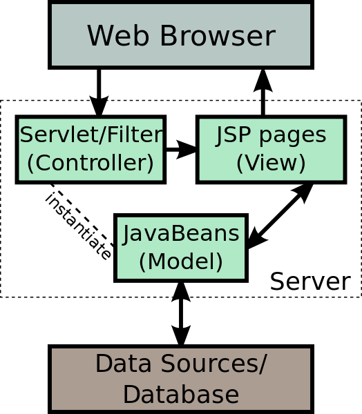 Difference Between JSP and HTML