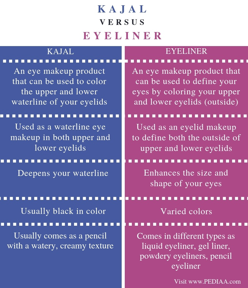 Difference Between Kajal and Eyeliner - Comparison Summary