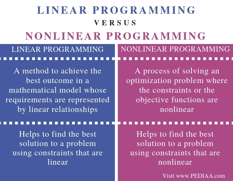Difference Between Linear Programming and Nonlinear Programming - Comparison Summary