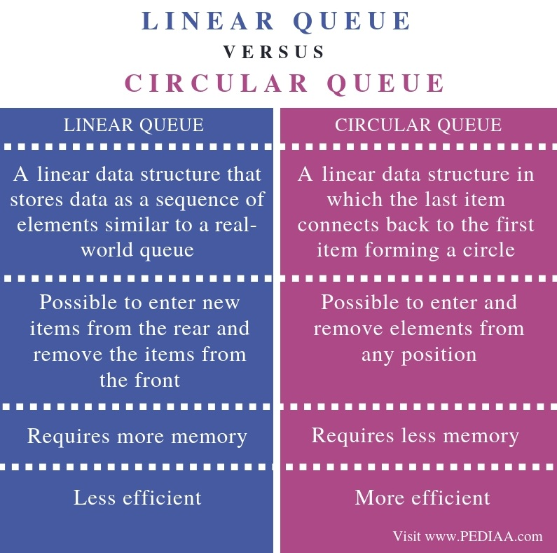 What is the Difference Between Linear Queue and Circular