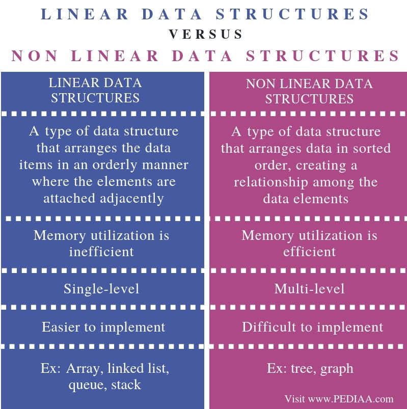 Difference Between Linear and Non Linear Data Structures - Comparison Summary