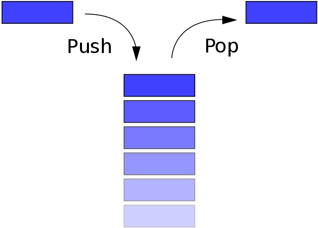 Difference Between Linear and Non Linear Data Structures