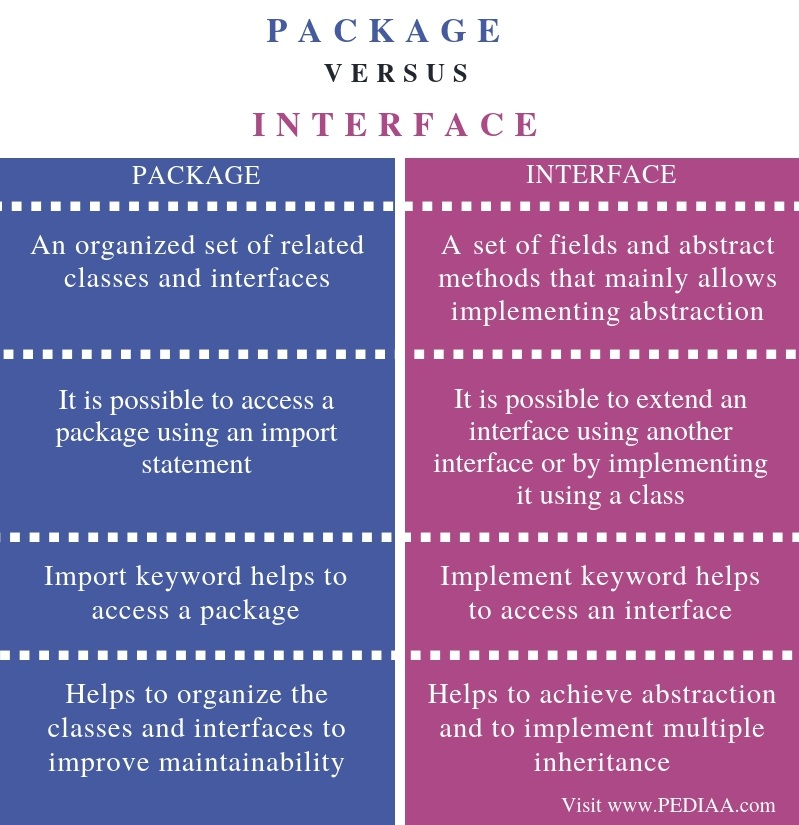 Difference Between Package and Interface - Comparison Summary