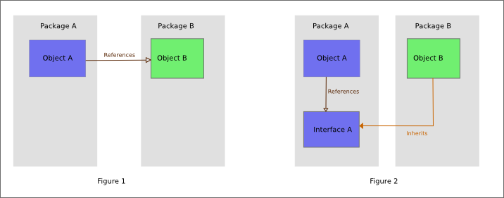 Difference Between Package and Interface