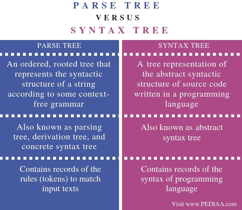 Difference Between Parse Tree and Syntax Tree - Comparison Summary