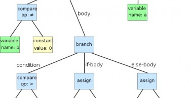 Difference Between Parse Tree and Syntax Tree