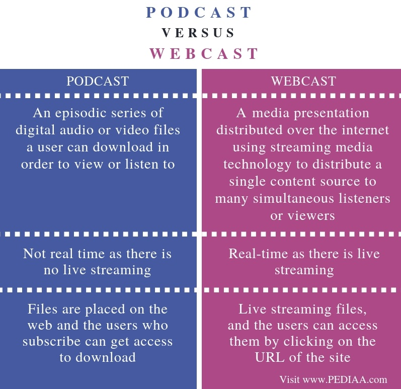Difference Between Podcast and Webcast - Comparison Summary