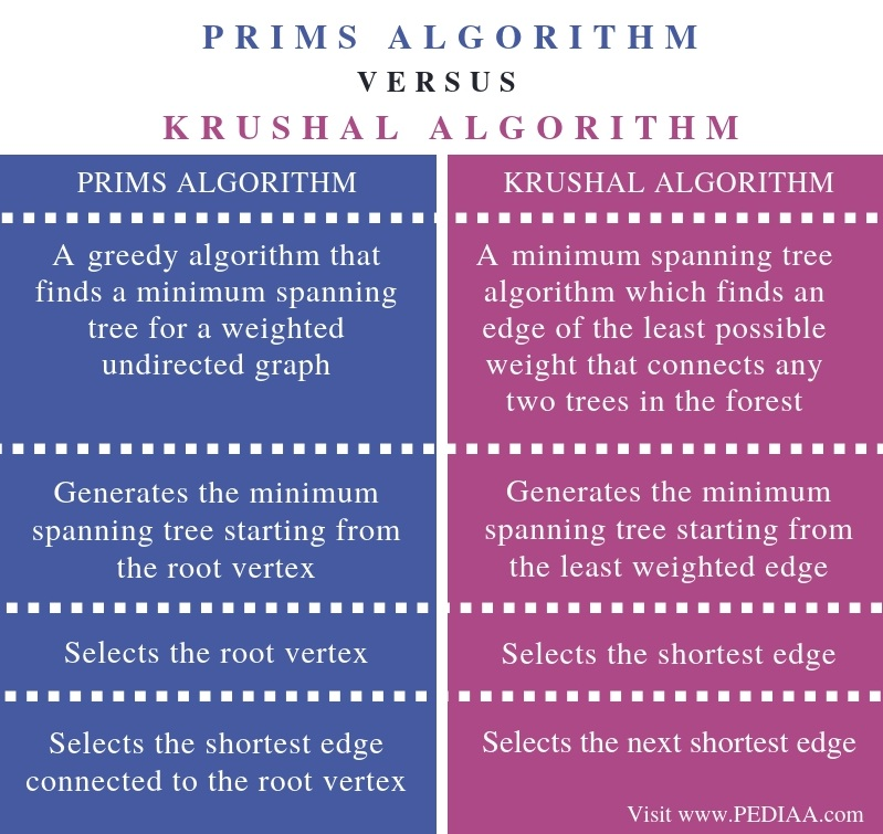 Difference Between Prims and Krushal Algorithm - Comparison Summary