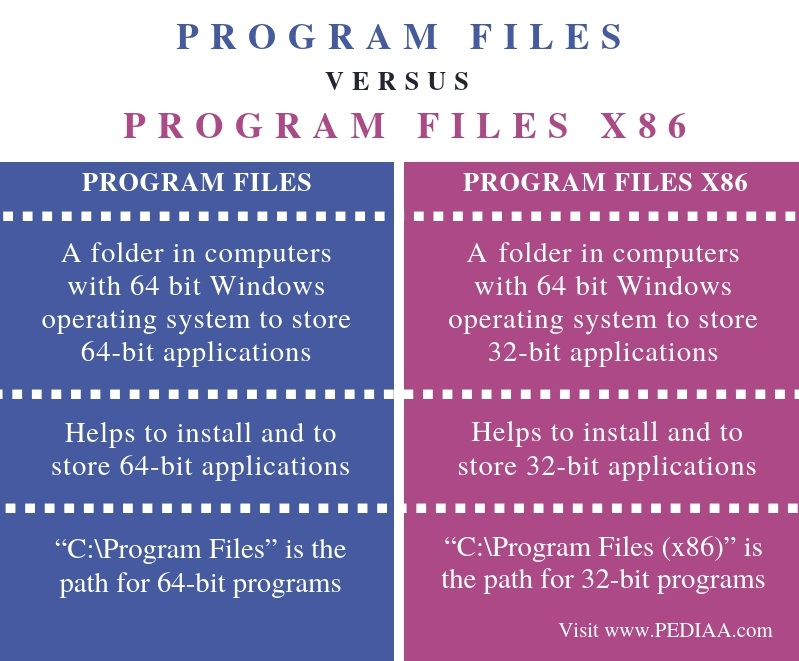 Difference Between Program Files and Program Files x86 - Comparison Summary